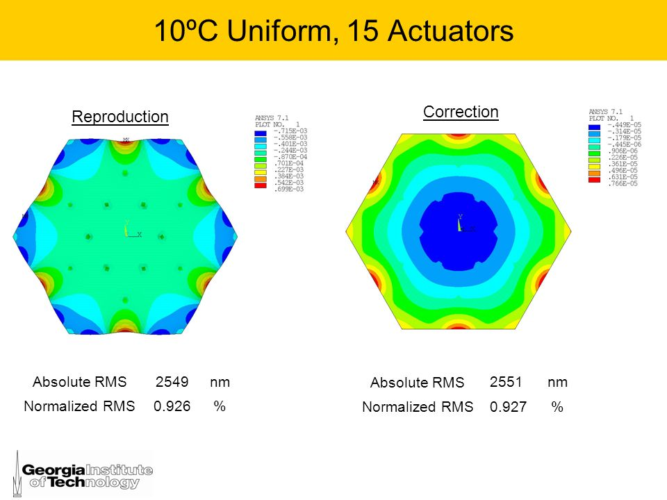 10ºC Uniform, 15 Actuators Correction Reproduction Absolute RMS 2549