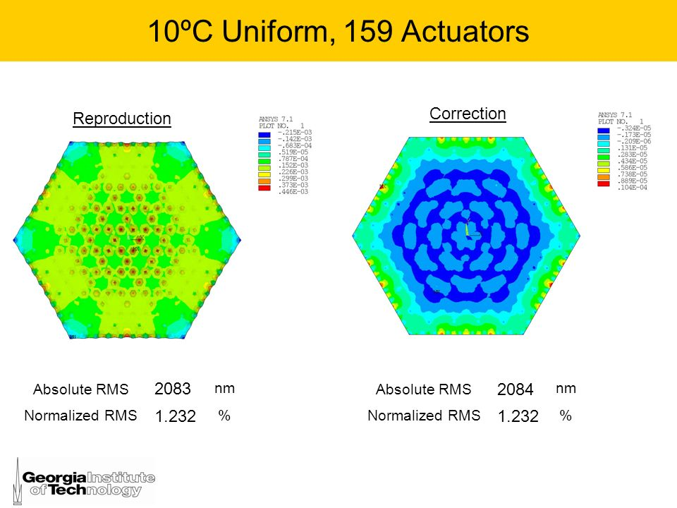 10ºC Uniform, 159 Actuators Correction Reproduction 2083 1.232 2084