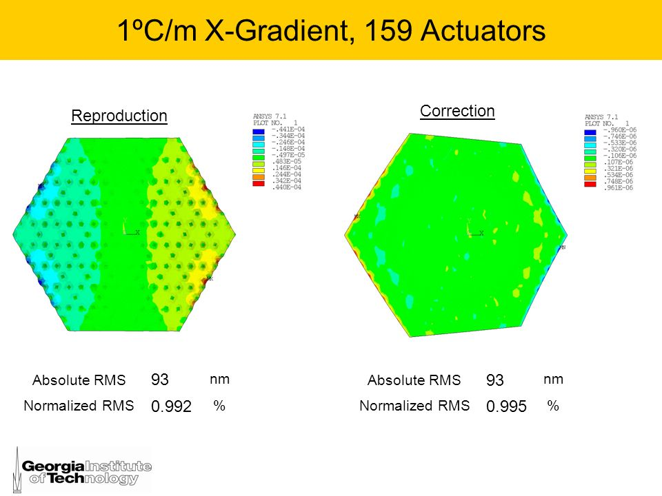 1ºC/m X-Gradient, 159 Actuators