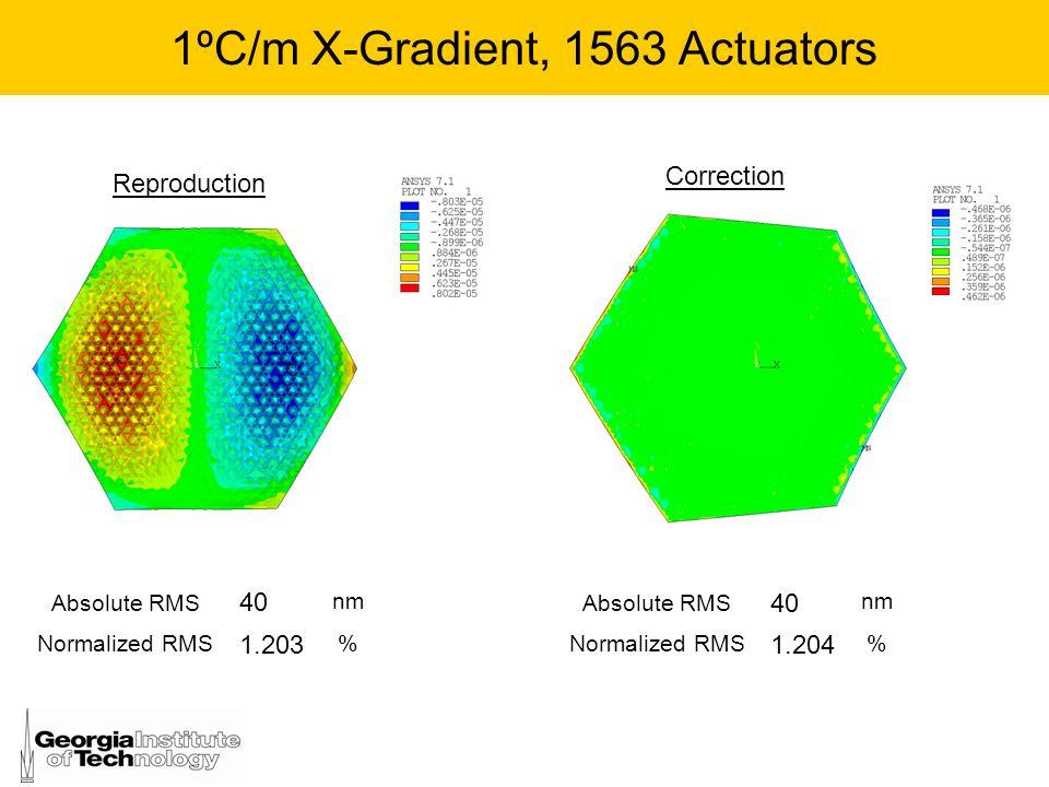 1ºC/m X-Gradient, 1563 Actuators
