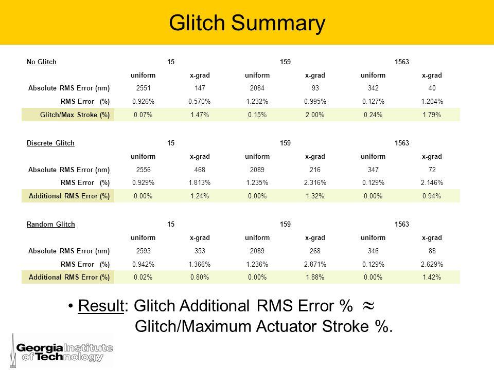 Glitch Summary No Glitch. 15. 159. 1563. uniform. x-grad. Absolute RMS Error (nm) 2551. 147.