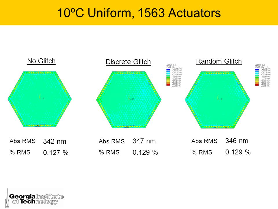 10ºC Uniform, 1563 Actuators No Glitch Discrete Glitch Random Glitch