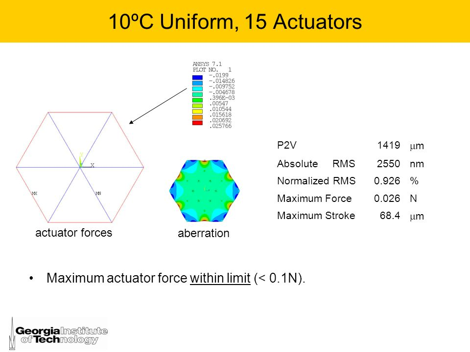 10ºC Uniform, 15 Actuators P2V. 1419. m. Absolute RMS. 2550. nm. Normalized RMS. 0.926.