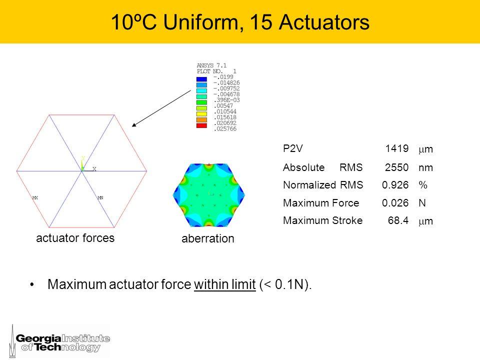 10ºC Uniform, 15 ActuatorsP2V. 1419. m. Absolute RMS. 2550. nm. Normalized RMS. 0.926. % Maximum Force.
