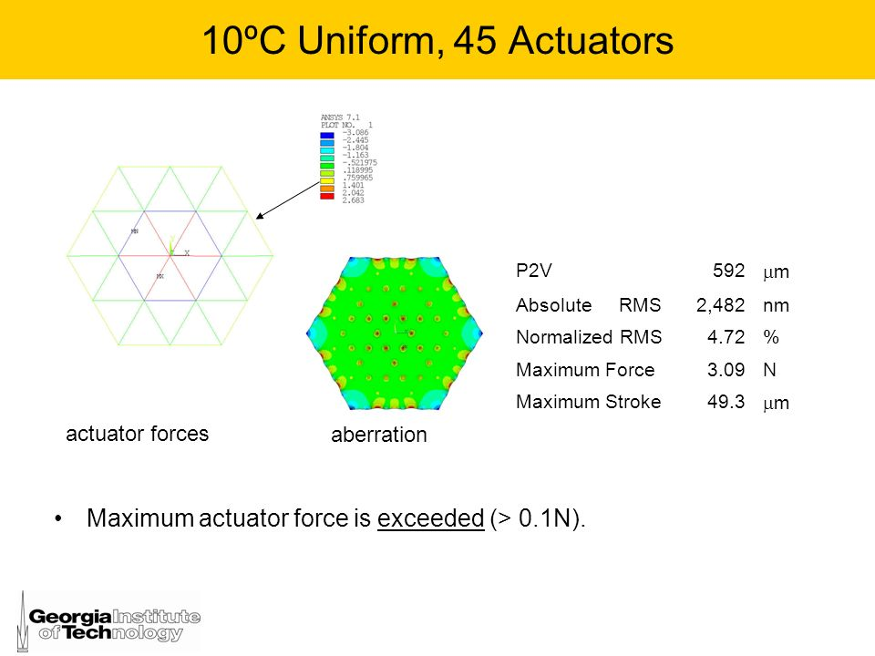 10ºC Uniform, 45 Actuators P2V. 592. m. Absolute RMS. 2,482. nm. Normalized RMS. 4.72. %