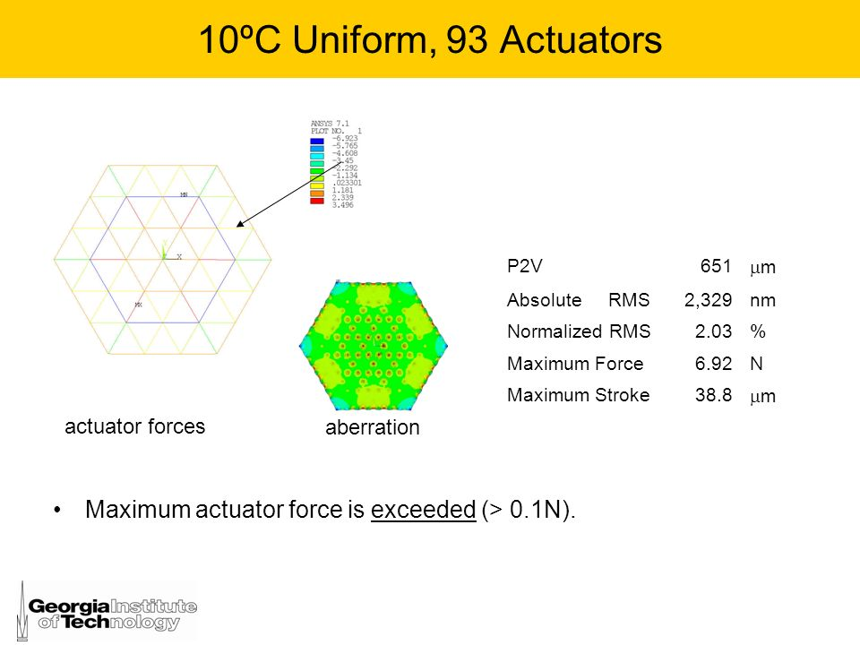 10ºC Uniform, 93 Actuators P2V. 651. m. Absolute RMS. 2,329. nm. Normalized RMS. 2.03. %