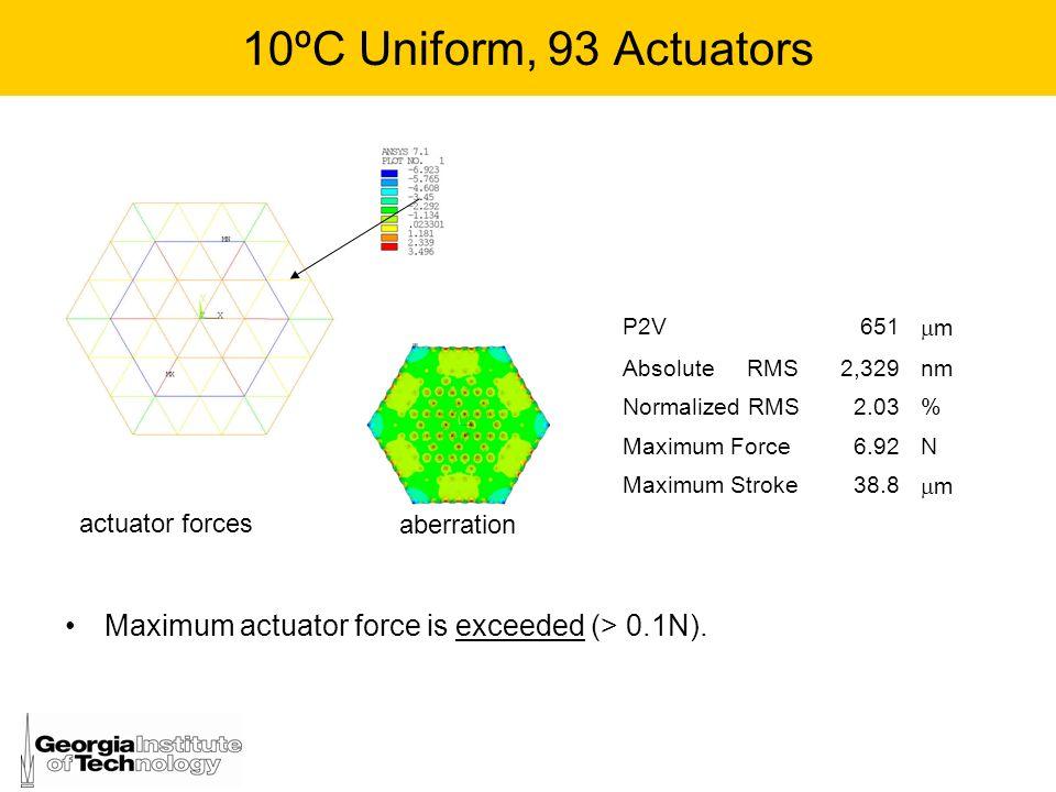 10ºC Uniform, 93 ActuatorsP2V. 651. m. Absolute RMS. 2,329. nm. Normalized RMS. 2.03. % Maximum Force.
