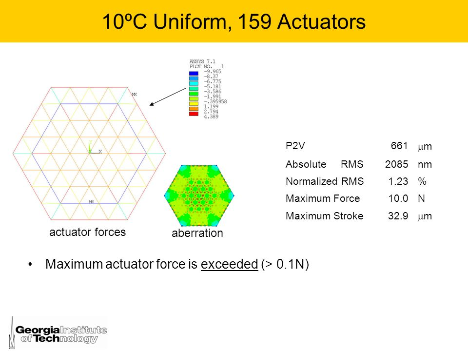 10ºC Uniform, 159 Actuators P2V. 661. m. Absolute RMS. 2085. nm. Normalized RMS. 1.23. %