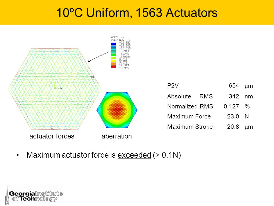 10ºC Uniform, 1563 Actuators P2V. 654. m. Absolute RMS. 342. nm. Normalized RMS. 0.127.