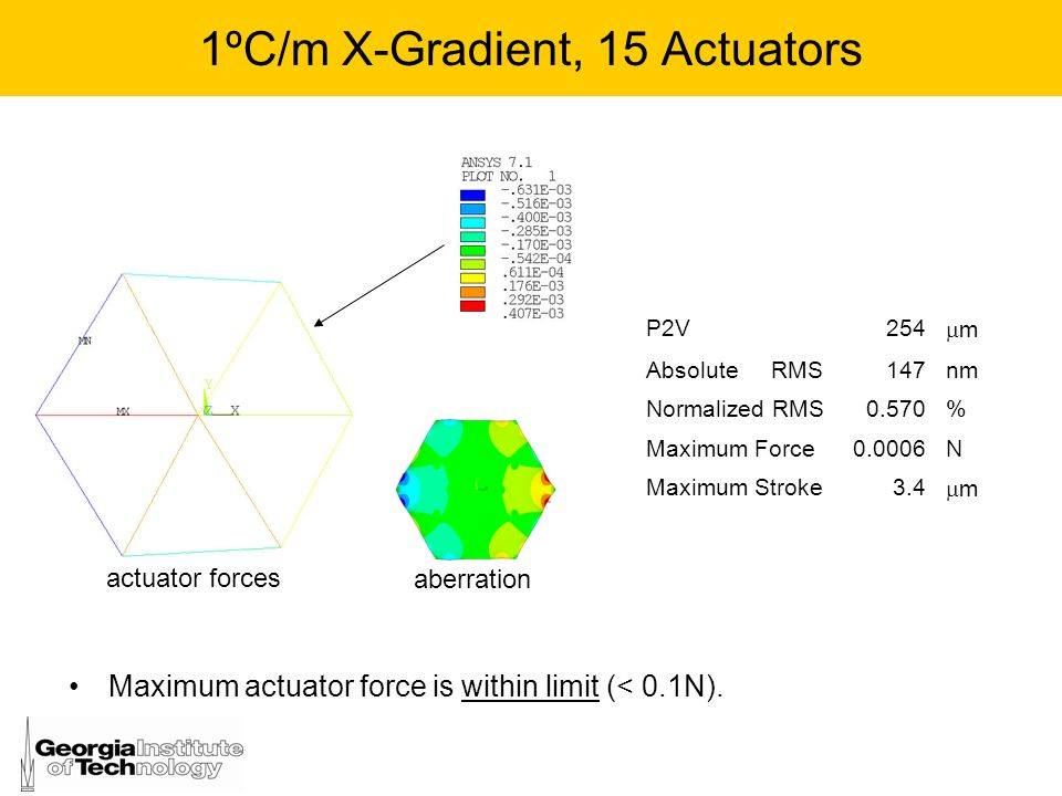 1ºC/m X-Gradient, 15 Actuators