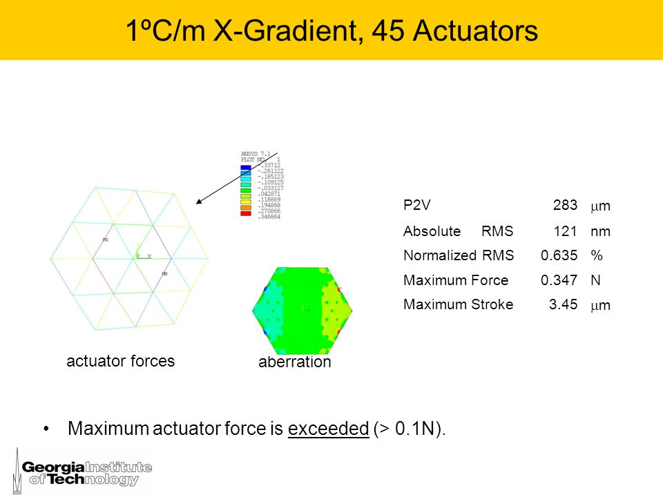 1ºC/m X-Gradient, 45 Actuators
