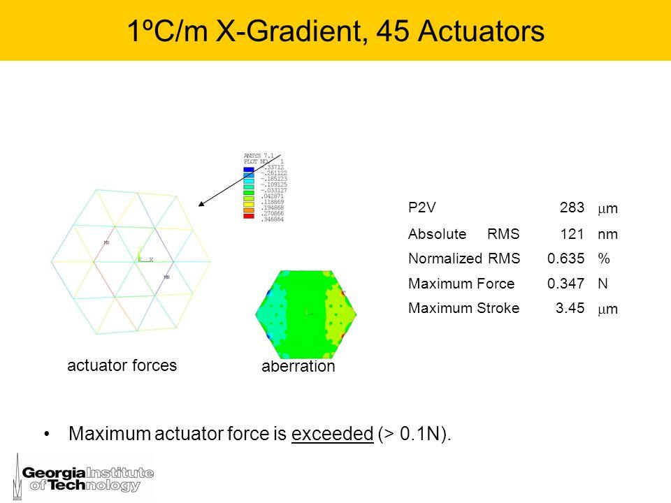 1ºC/m X-Gradient, 45 Actuators