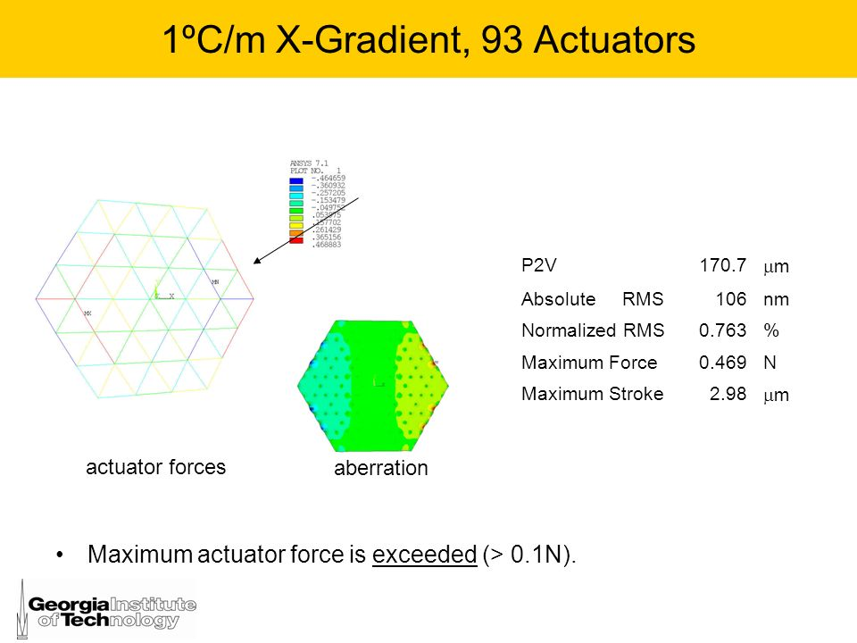1ºC/m X-Gradient, 93 Actuators
