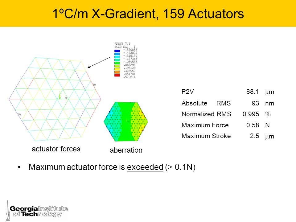 1ºC/m X-Gradient, 159 Actuators