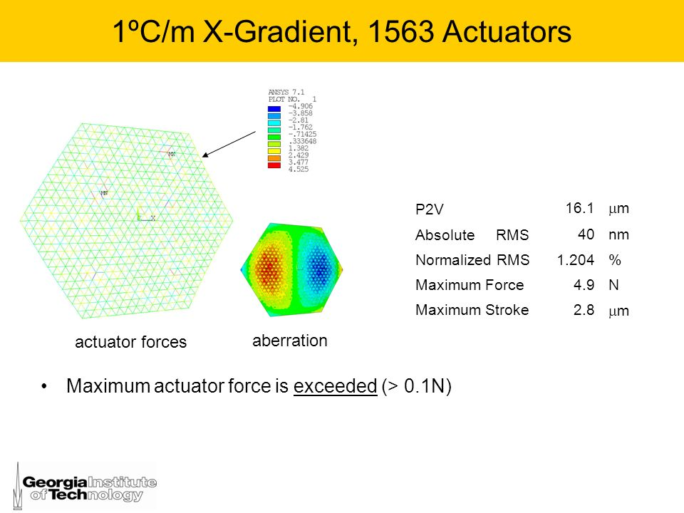 1ºC/m X-Gradient, 1563 Actuators