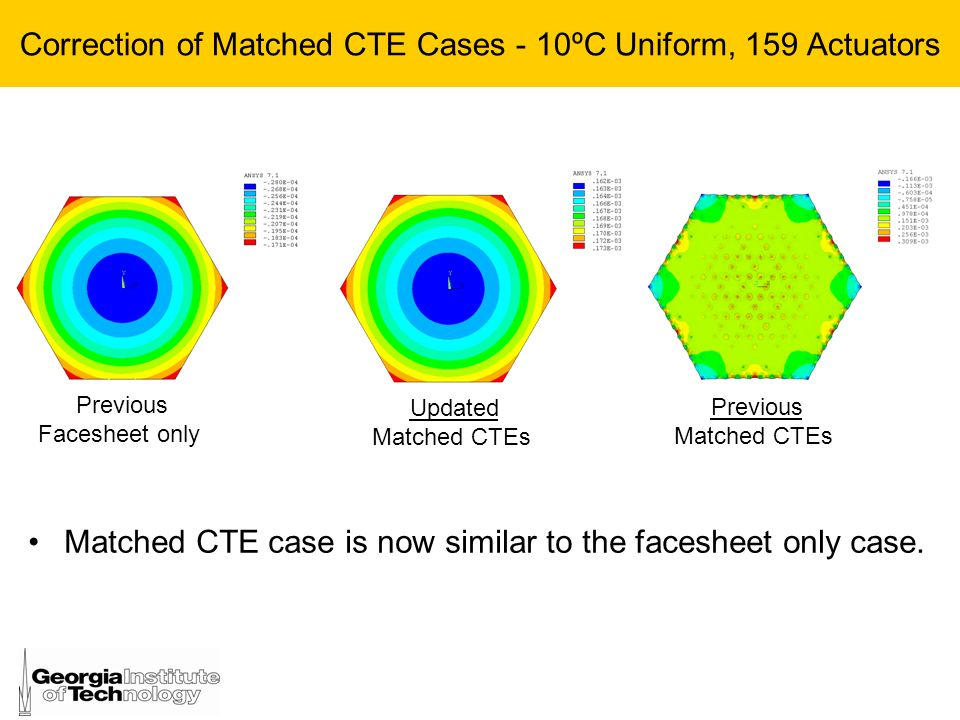 Correction of Matched CTE Cases - 10ºC Uniform, 159 Actuators