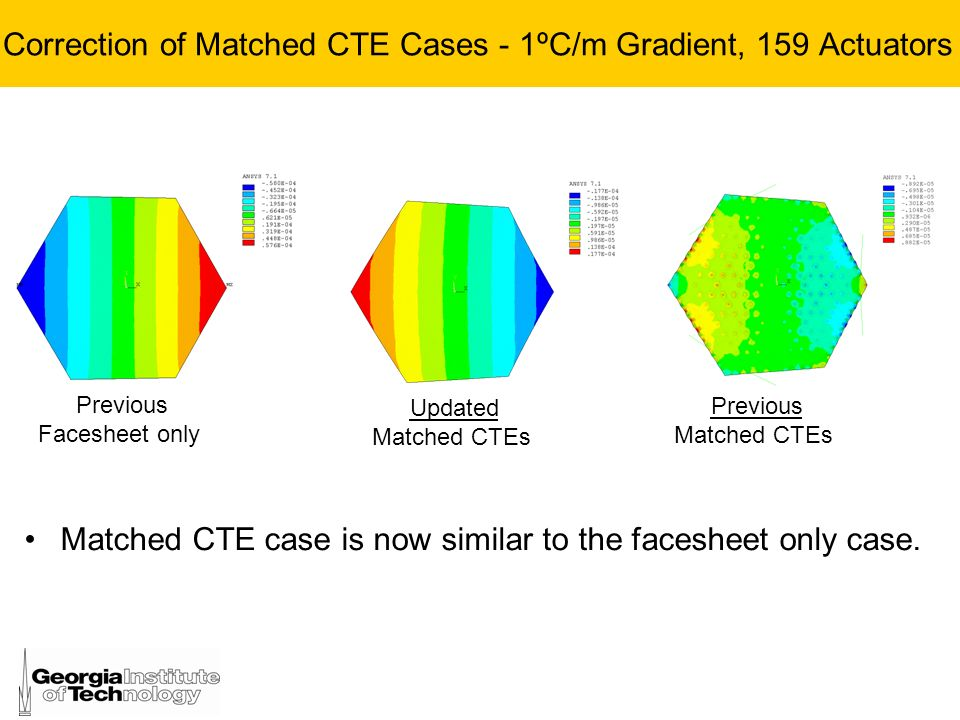 Correction of Matched CTE Cases - 1ºC/m Gradient, 159 Actuators