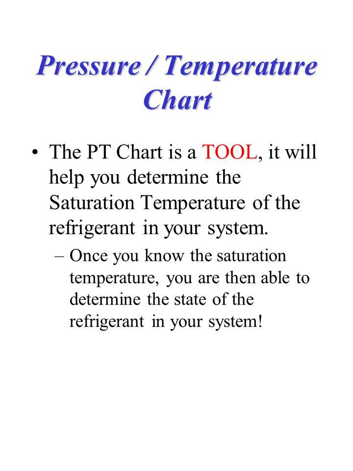 Pressure / Temperature Chart