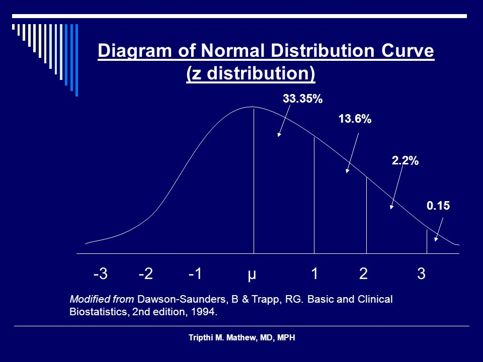 Diagram of Normal Distribution Curve (z distribution)