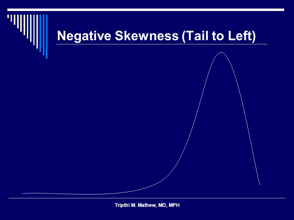 Negative Skewness (Tail to Left)