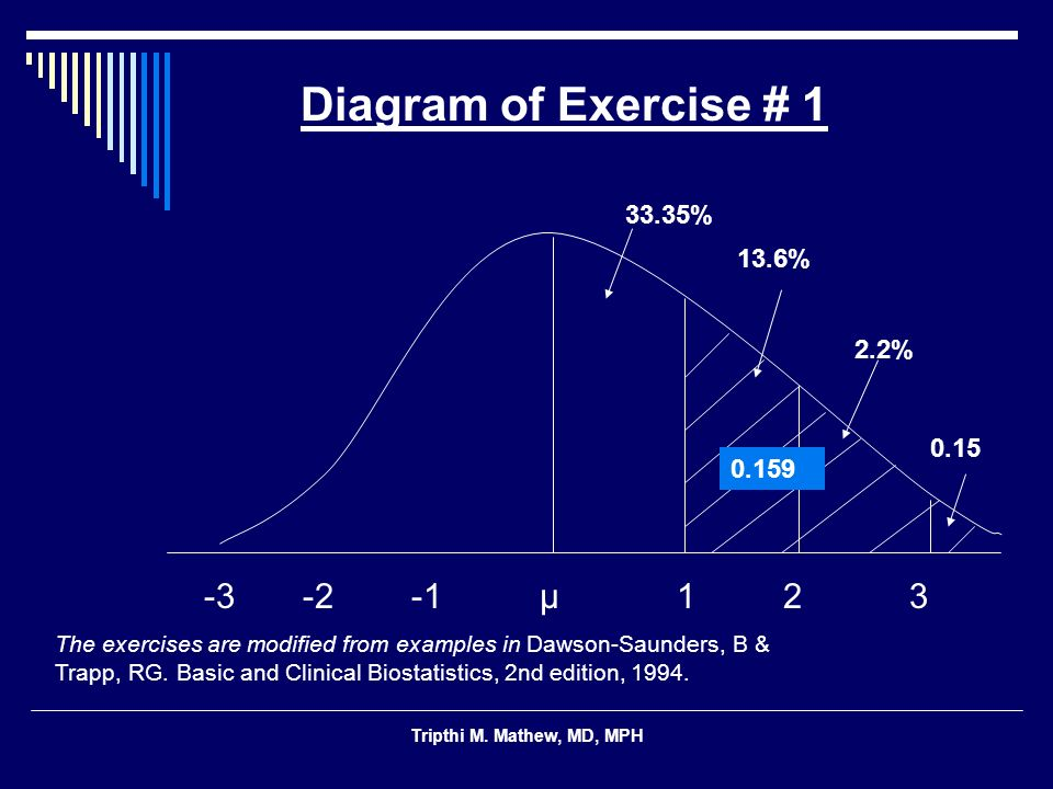 Diagram of Exercise # 1 13.6% 0.15 -3 -2 -1 μ 1 2 3 33.35% 2.2% 0.159