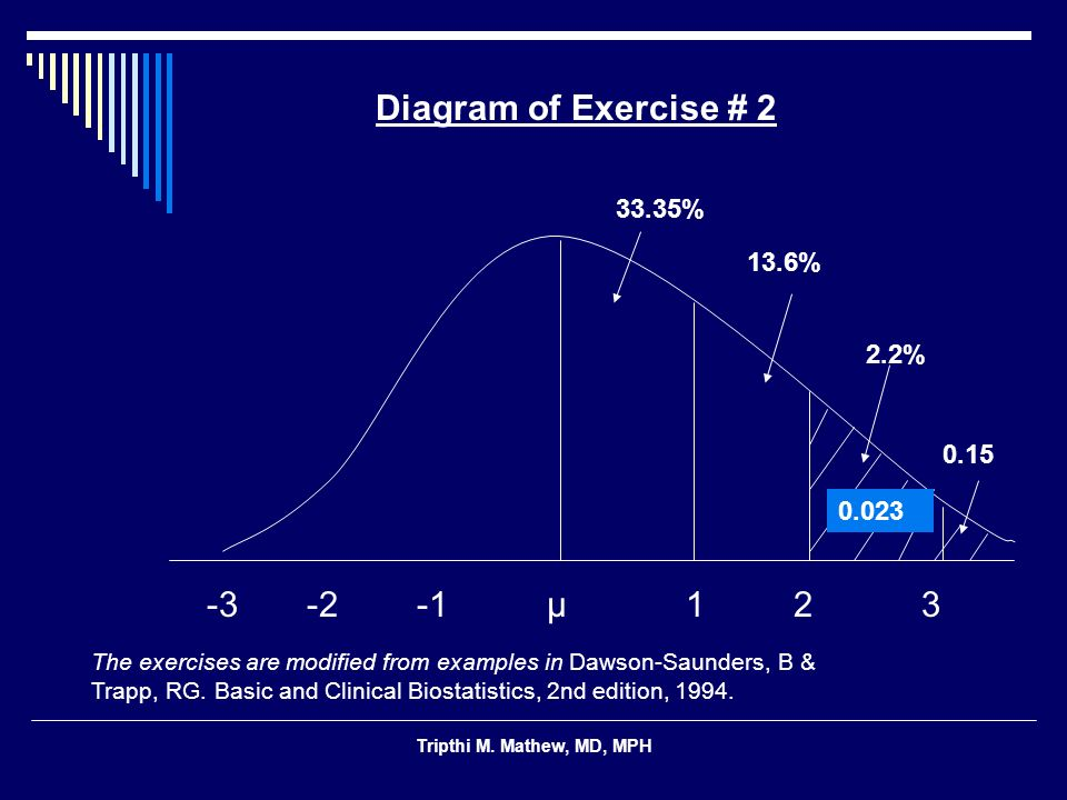 Diagram of Exercise # 2 13.6% 0.15 -3 -2 -1 μ 1 2 3 33.35% 2.2% 0.023