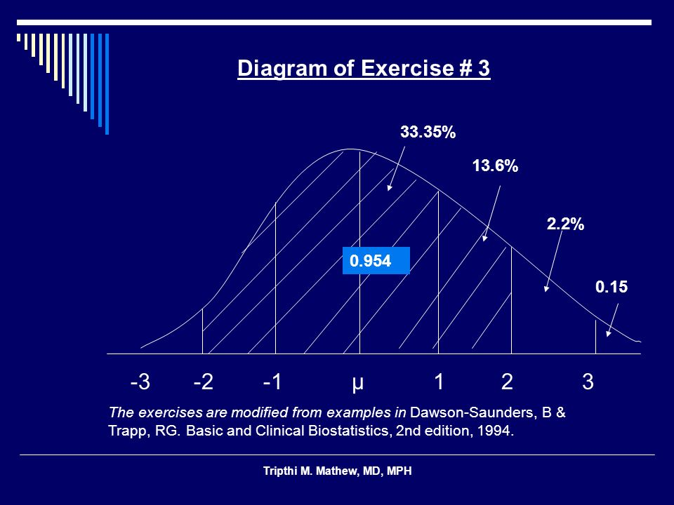 Diagram of Exercise # 3 13.6% 0.15 -3 -2 -1 μ 1 2 3 33.35% 2.2% 0.954