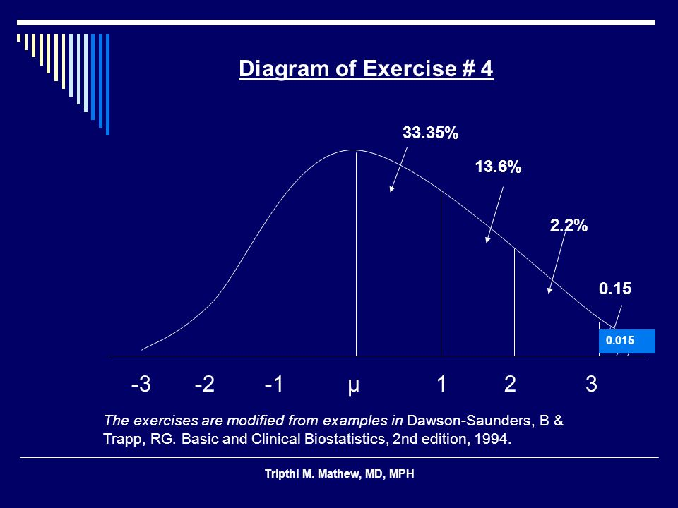 Diagram of Exercise # 4 13.6% 0.15 -3 -2 -1 μ 1 2 3 33.35% 2.2%