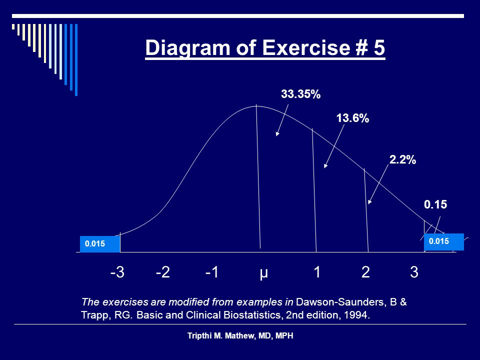 Diagram of Exercise # 5 13.6% 0.15 -3 -2 -1 μ 1 2 3 33.35% 2.2%