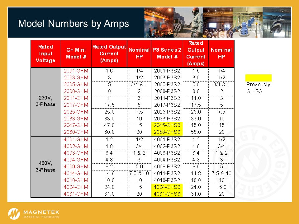 Model Numbers by Amps Highlight the availability of the 15 & 20 HP