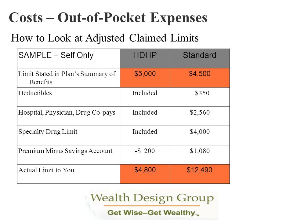 Costs – Out-of-Pocket Expenses