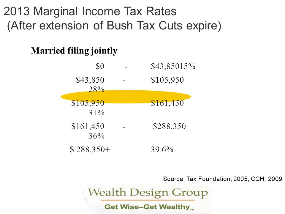 2013 Marginal Income Tax Rates