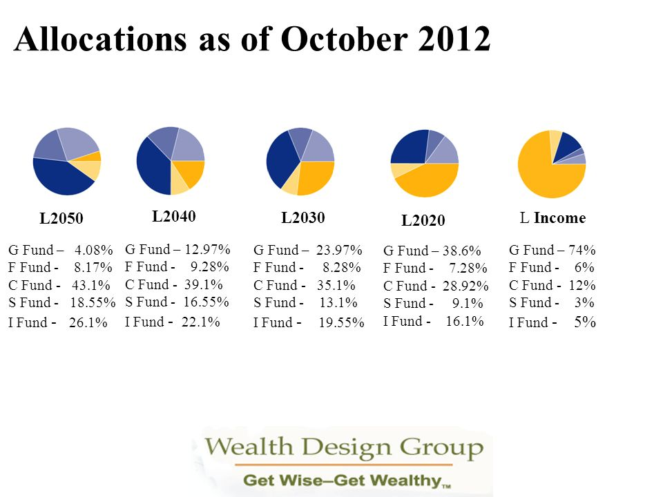 Allocations as of October 2012