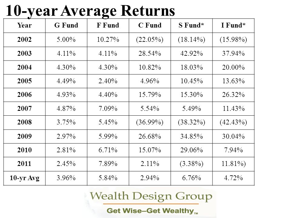 10-year Average Returns Year G Fund F Fund C Fund S Fund* I Fund* 2002