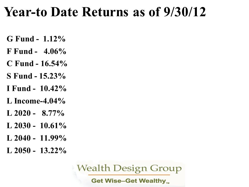 Year-to Date Returns as of 9/30/12