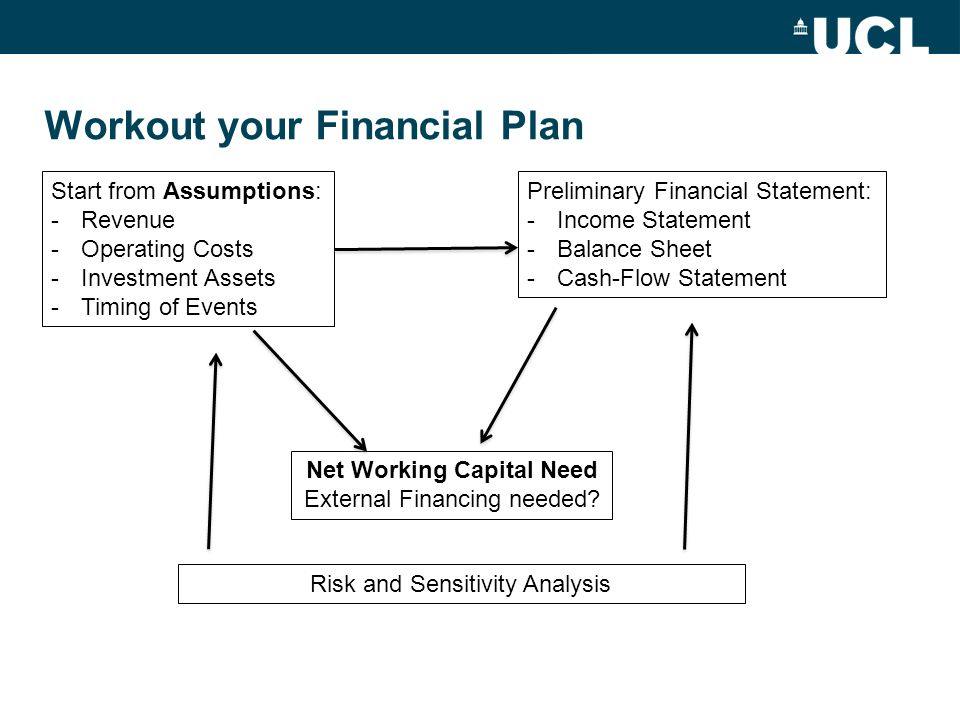 Workout your Financial Plan
