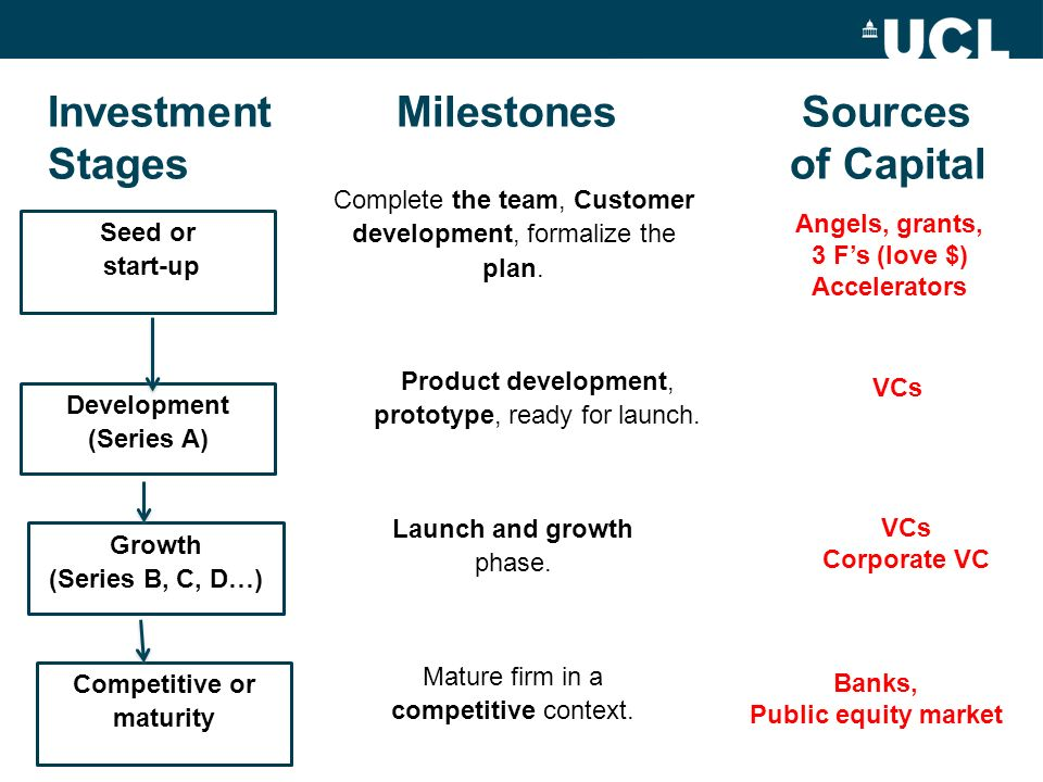 Investment Milestones Sources Stages of Capital