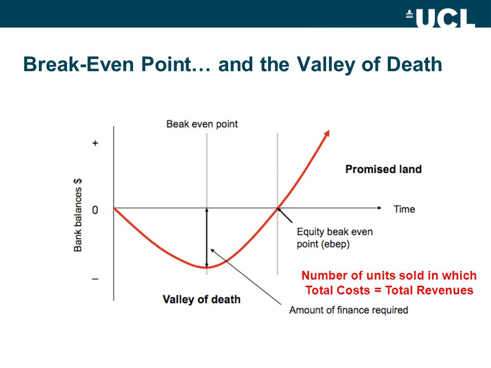 Break-Even Point… and the Valley of Death