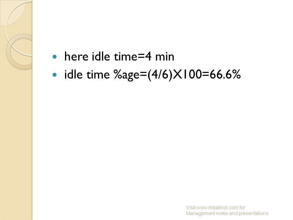here idle time=4 min idle time %age=(4/6)X100=66.6%