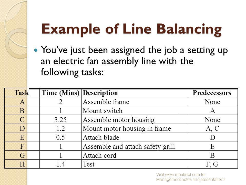 Example of Line Balancing