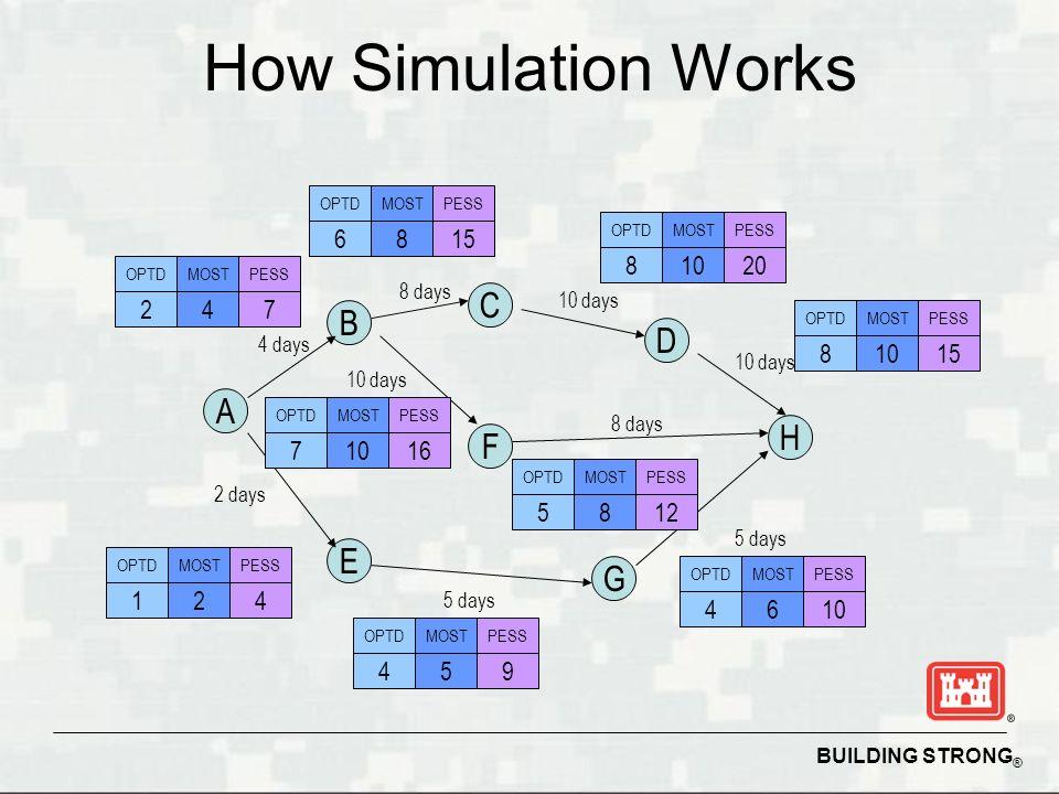 How Simulation Works C B D A H F E G 6 8 15 8 10 20 2 4 7 8 10 15 7 10