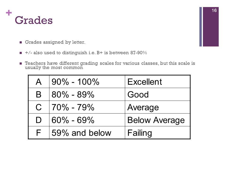 Grades A 90% - 100% Excellent B 80% - 89% Good C 70% - 79% Average D