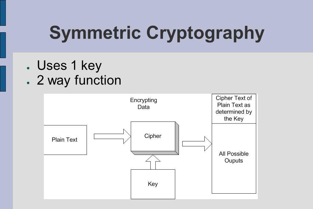 Symmetric Cryptography