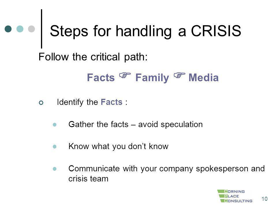Steps for handling a CRISIS