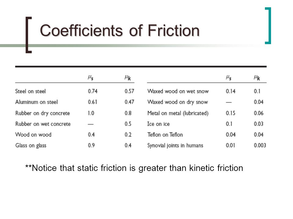 coefficient of friction The coefficient of friction is defined as the ratio of force of friction to the normal force, μ = f / n consider the following two cases (figures) one is for static friction and the other for kinetic friction.