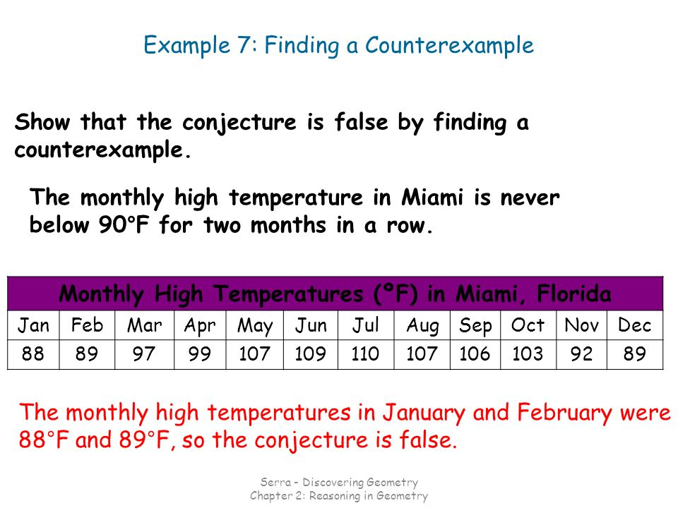 Monthly High Temperatures (ºF) in Miami, Florida