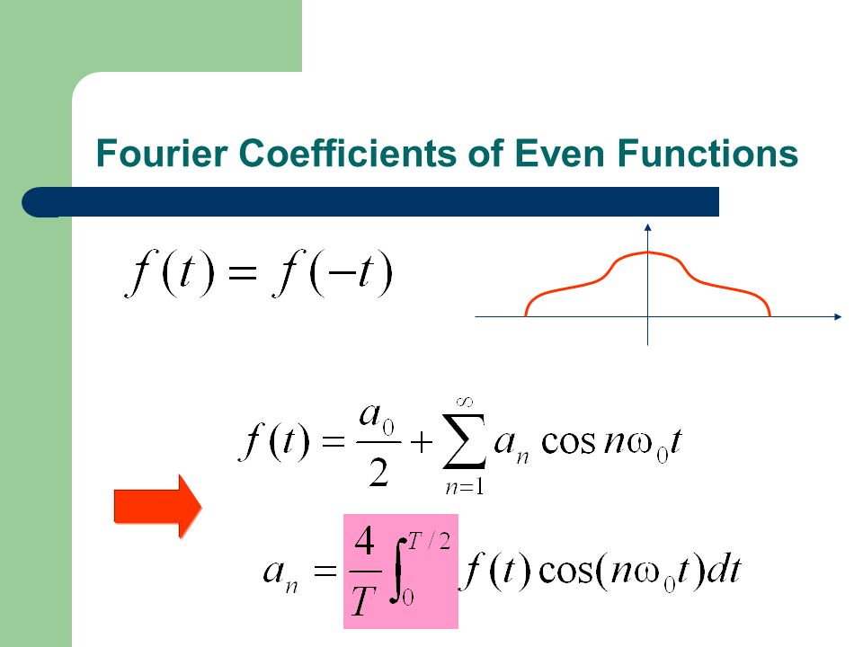 Fourier Coefficients of Even Functions