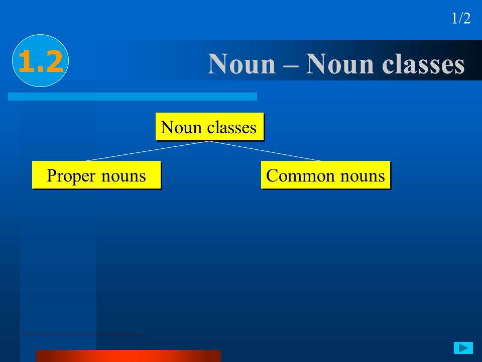 1/2 1.2 Noun – Noun classes Noun classes Proper nouns Common nouns