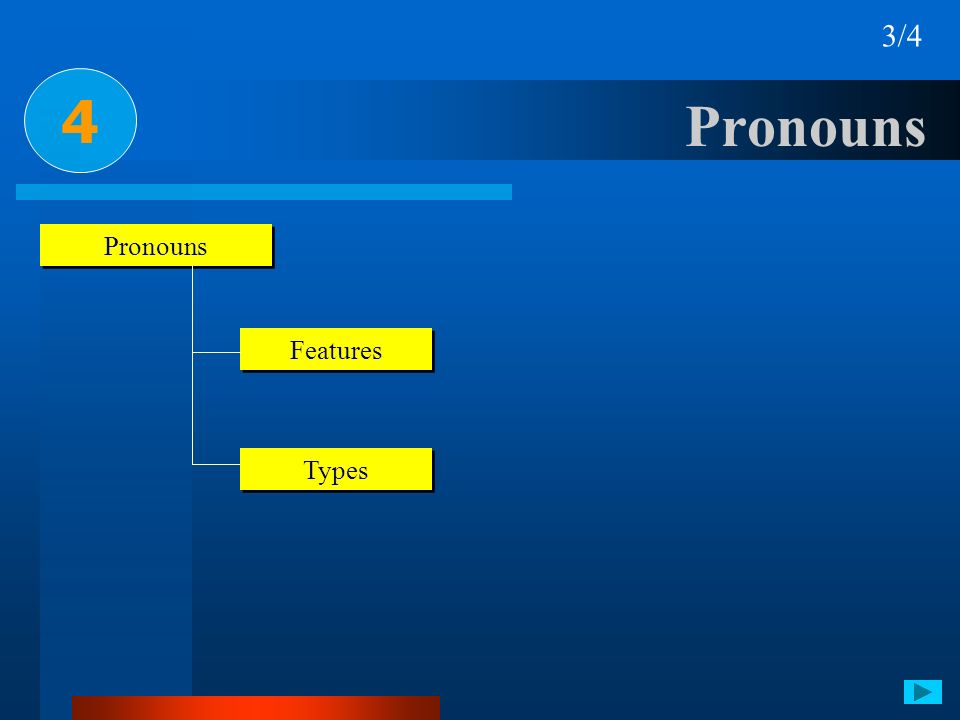 3/4 4 Pronouns Pronouns Features Types