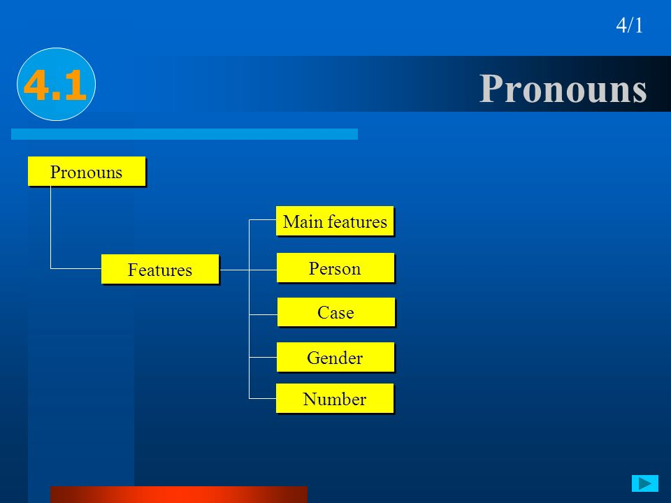 4.1 Pronouns 4/1 Pronouns Main features Features Person Case Gender
